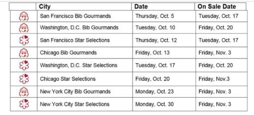 Michelin dates